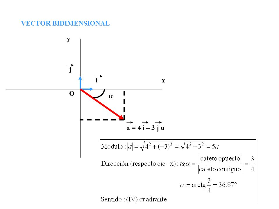 VECTOR BIDIMENSIONAL y j i x O a a = 4 i – 3 j u