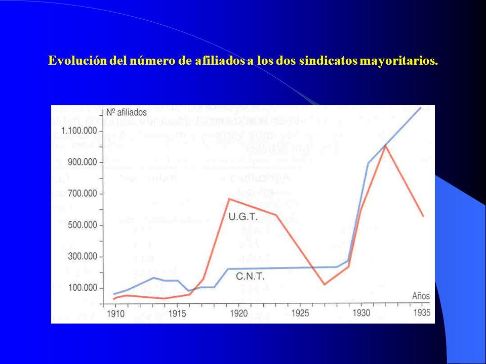 Evolución del número de afiliados a los dos sindicatos mayoritarios.