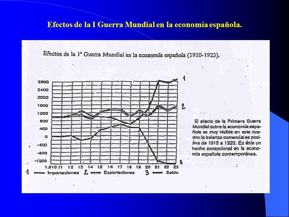 Efectos de la I Guerra Mundial en la economía española.