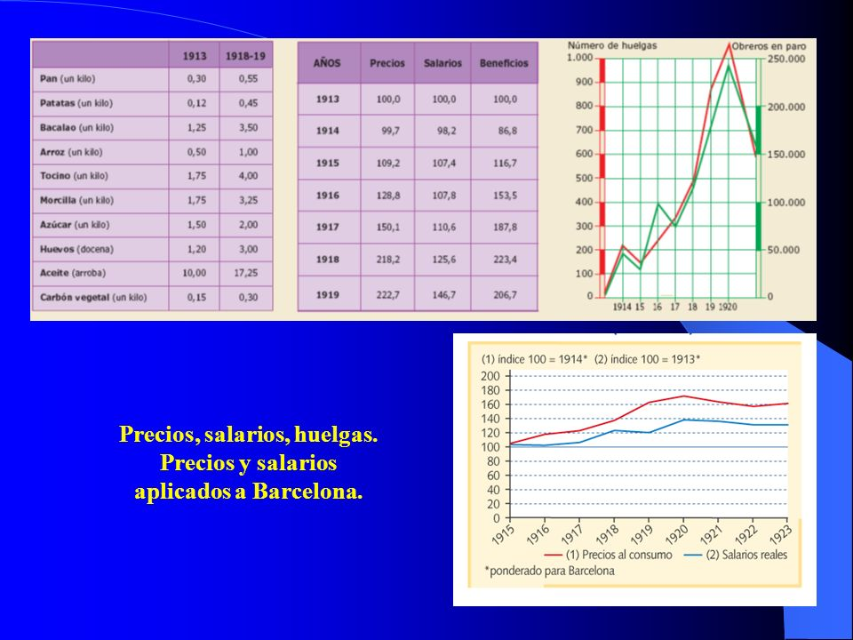 Precios, salarios, huelgas. Precios y salarios aplicados a Barcelona.