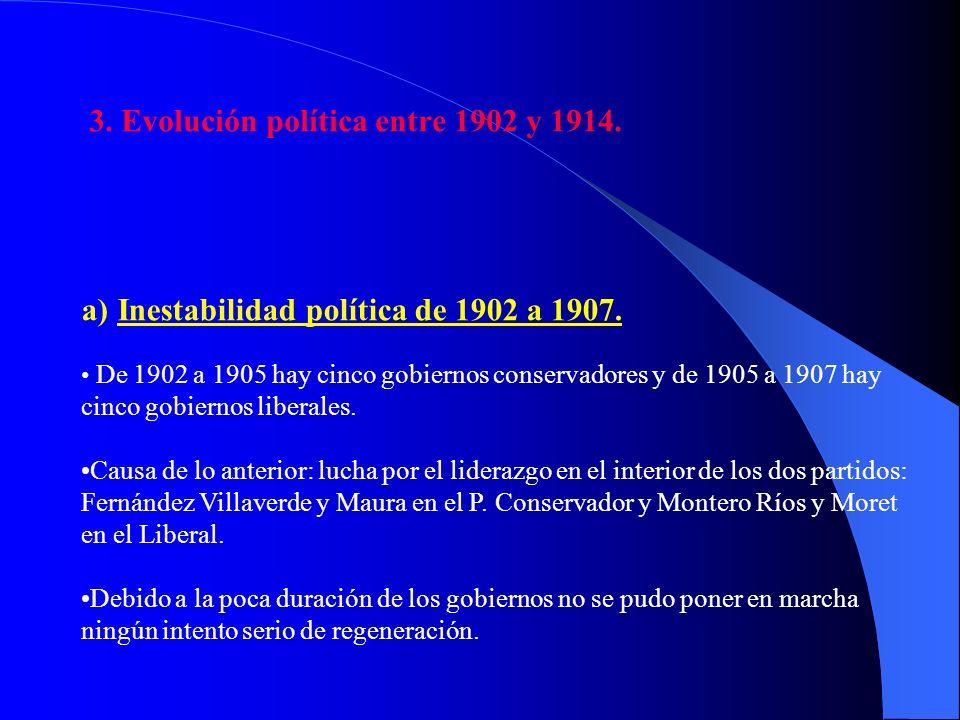 3. Evolución política entre 1902 y 1914.