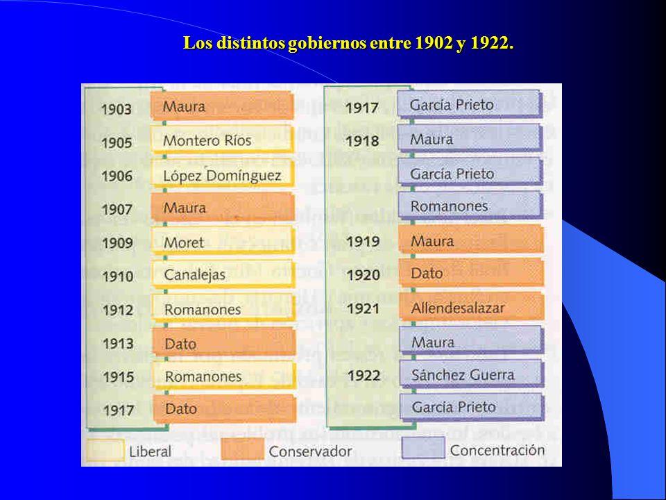 Los distintos gobiernos entre 1902 y 1922.