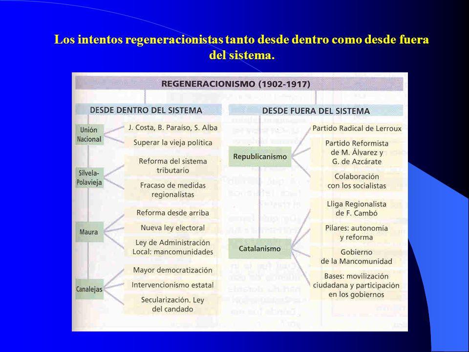 Los intentos regeneracionistas tanto desde dentro como desde fuera del sistema.