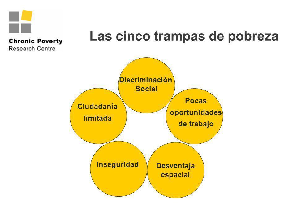 Las cinco trampas de pobreza