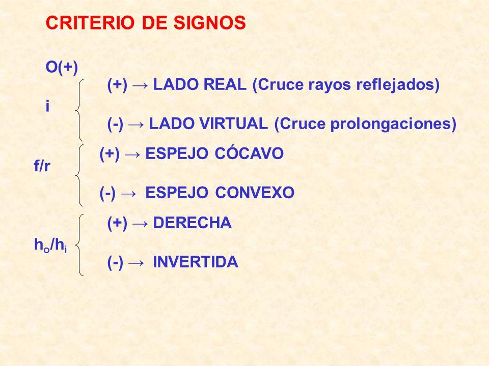 CRITERIO DE SIGNOS O(+) i (+) → LADO REAL (Cruce rayos reflejados)