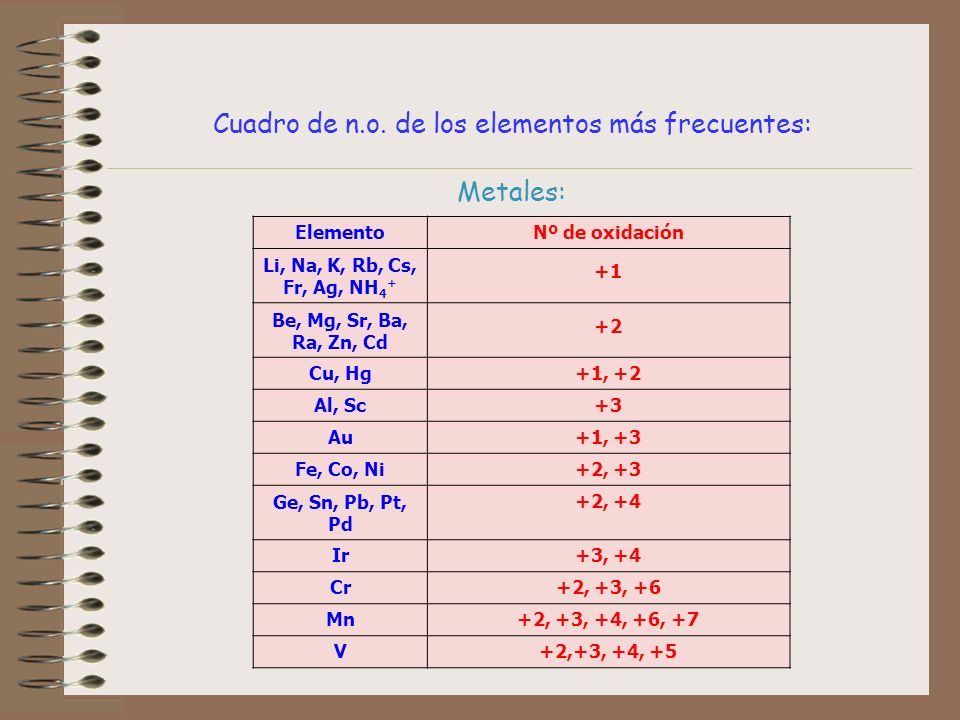 Cuadro de n.o. de los elementos más frecuentes: