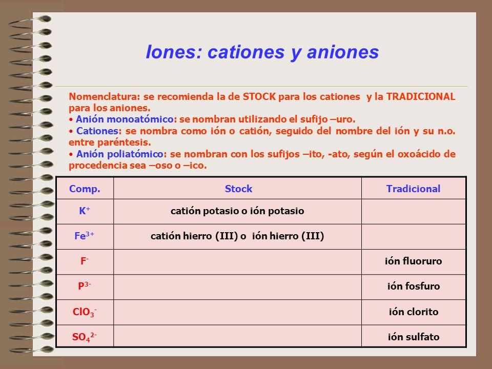 Iones: cationes y aniones