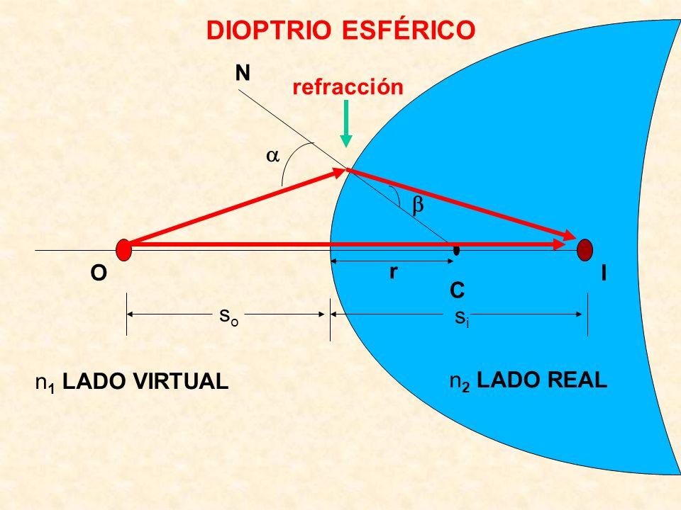 DIOPTRIO ESFÉRICO N refracción a b O r I C so si n1 LADO VIRTUAL