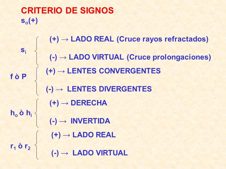 CRITERIO DE SIGNOS so(+) (+) → LADO REAL (Cruce rayos refractados)