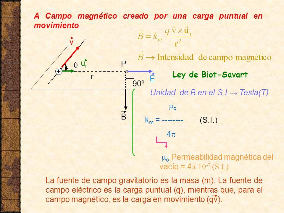 A Campo magnético creado por una carga puntual en movimiento