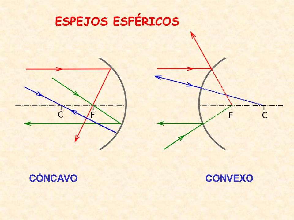 ESPEJOS ESFÉRICOS CÓNCAVO CONVEXO