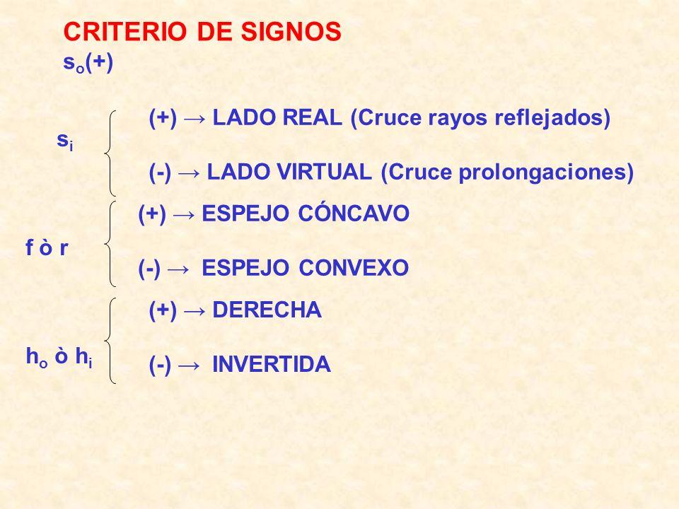 CRITERIO DE SIGNOS so(+) (+) → LADO REAL (Cruce rayos reflejados) si