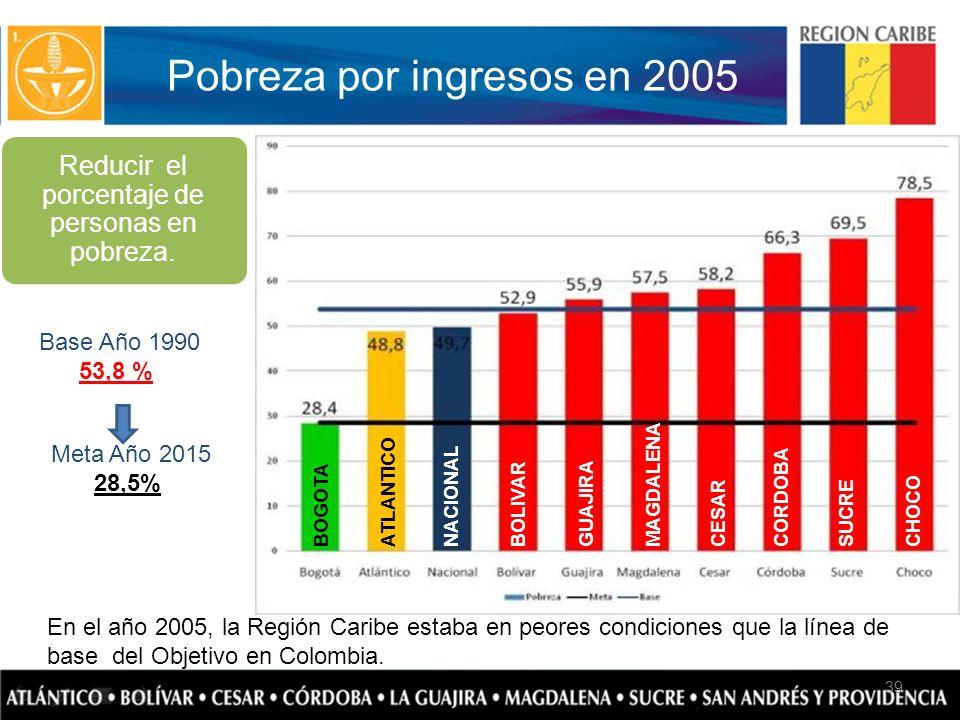 Pobreza por ingresos en 2005