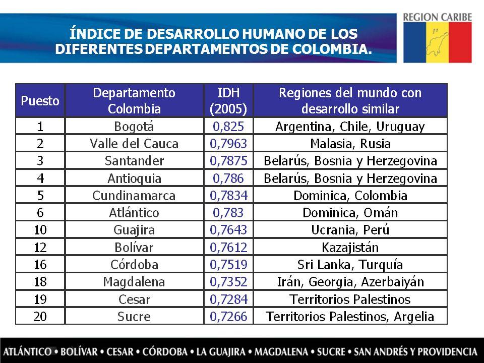 ÍNDICE DE DESARROLLO HUMANO DE LOS DIFERENTES DEPARTAMENTOS DE COLOMBIA.