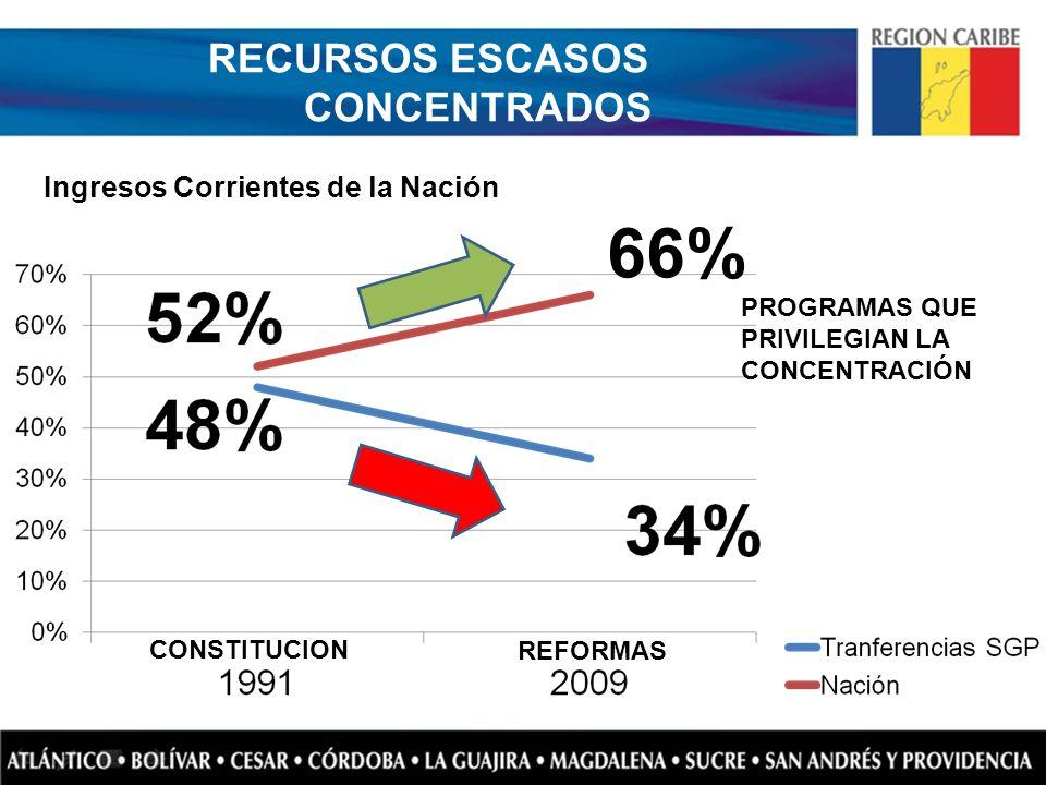 RECURSOS ESCASOS CONCENTRADOS