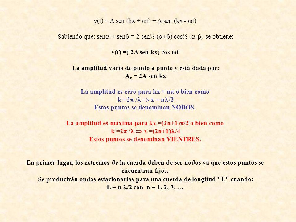 y(t) = A sen (kx + t) + A sen (kx - t)