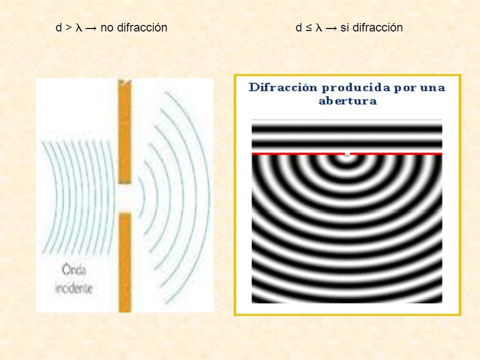 d >→ no difracción d ≤  → si difracción