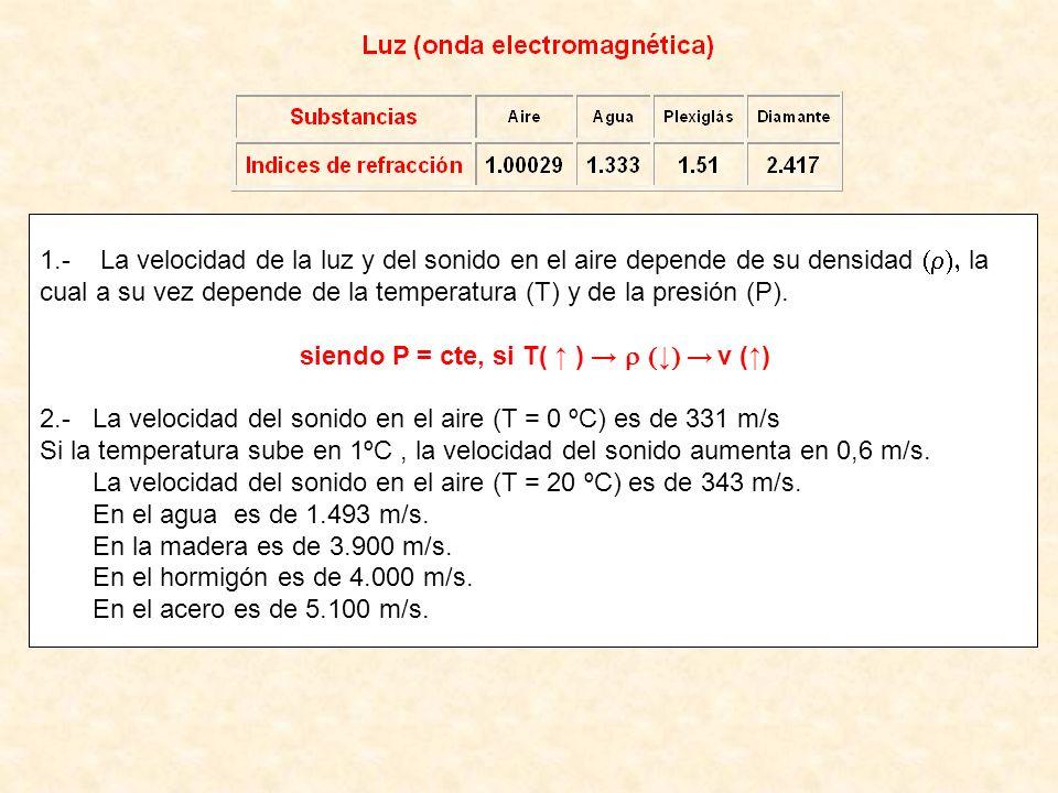 siendo P = cte, si T( ↑ ) → ↓→ v (↑)