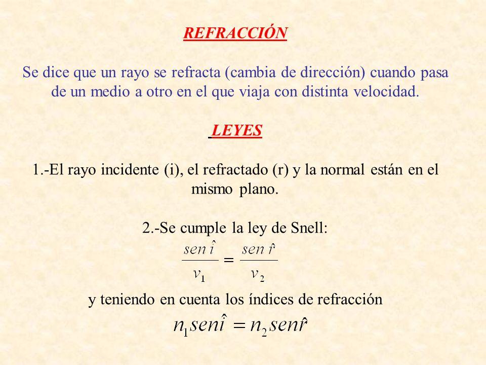 2.-Se cumple la ley de Snell: