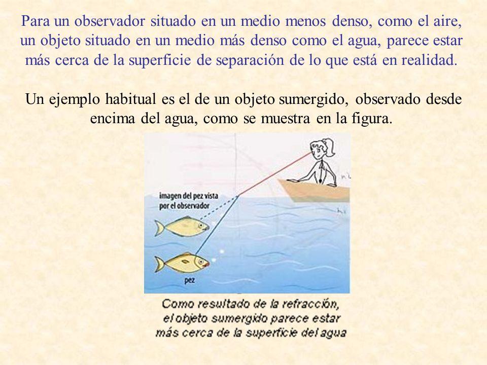 Para un observador situado en un medio menos denso, como el aire, un objeto situado en un medio más denso como el agua, parece estar más cerca de la superficie de separación de lo que está en realidad.