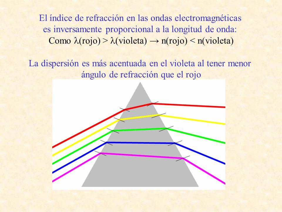 El índice de refracción en las ondas electromagnéticas