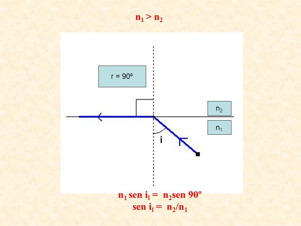 n1 sen il = n2sen 90º sen il = n2/n1