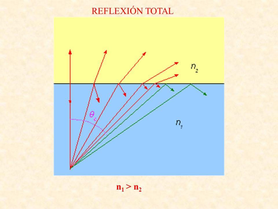 REFLEXIÓN TOTAL n1 > n2