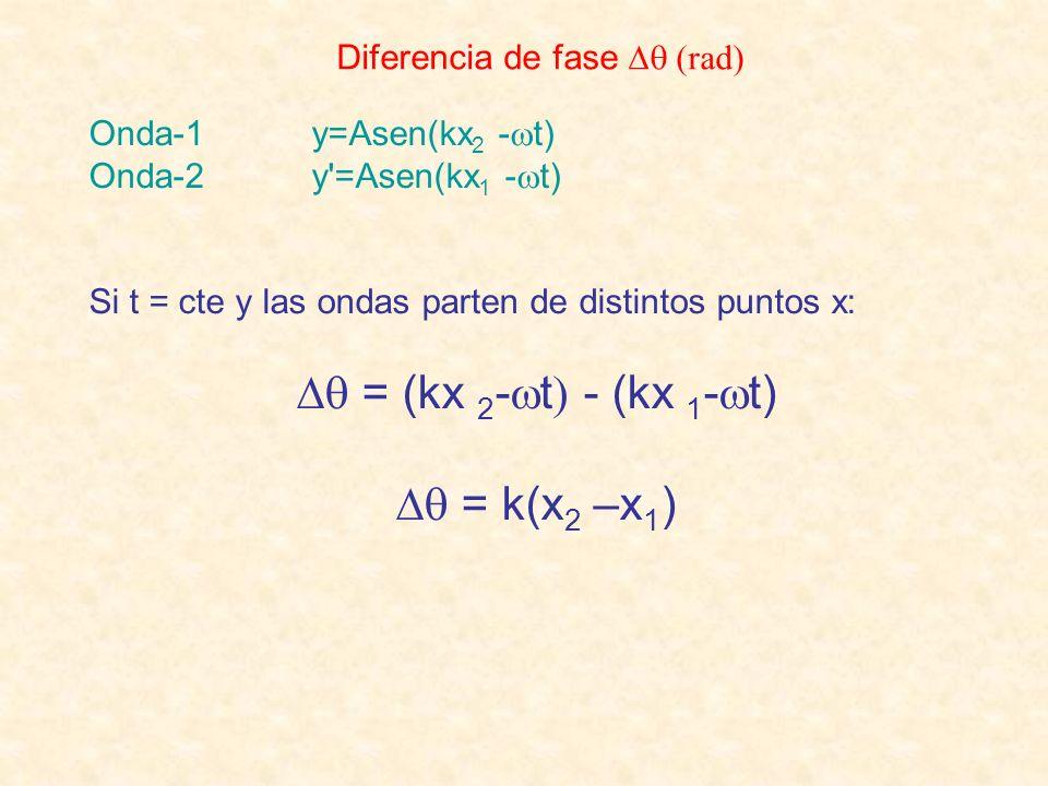  = (kx 2-t - (kx 1-t)  = k(x2 –x1) Diferencia de fase  (rad)