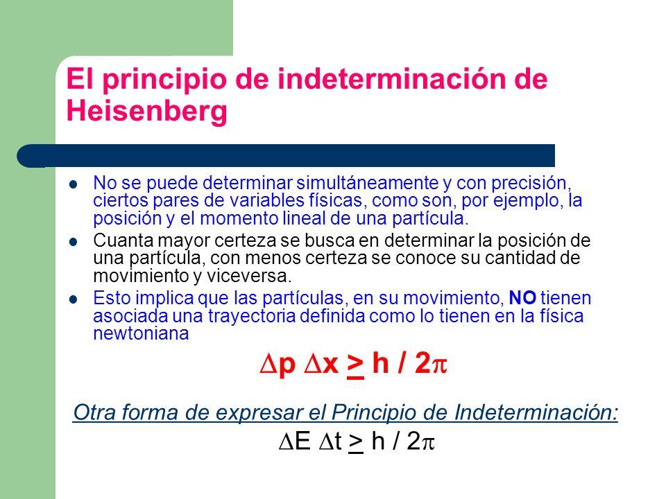 El principio de indeterminación de Heisenberg