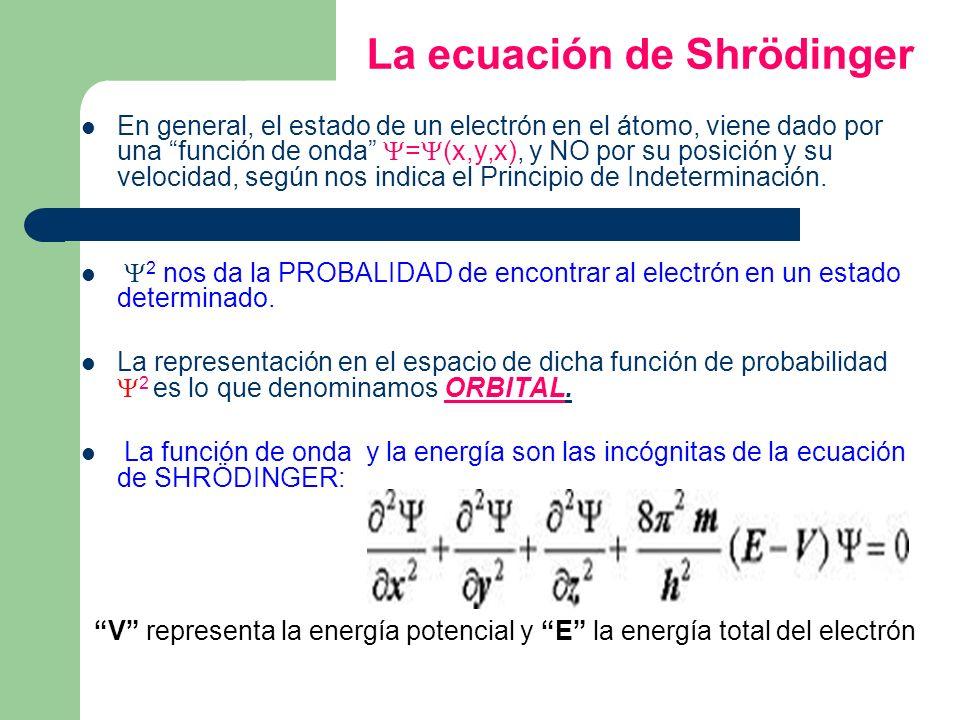 La ecuación de Shrödinger