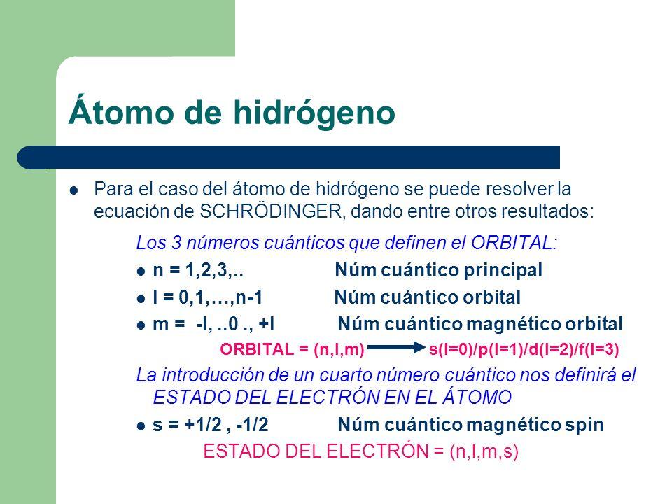Átomo de hidrógeno Los 3 números cuánticos que definen el ORBITAL:
