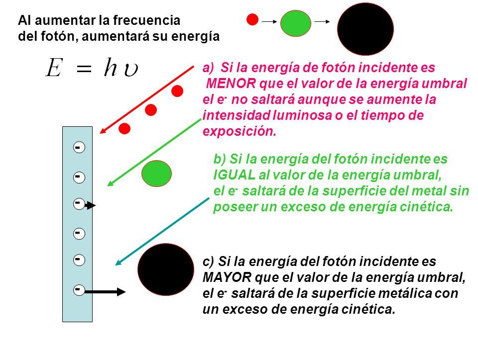 - - - - - - Al aumentar la frecuencia del fotón, aumentará su energía
