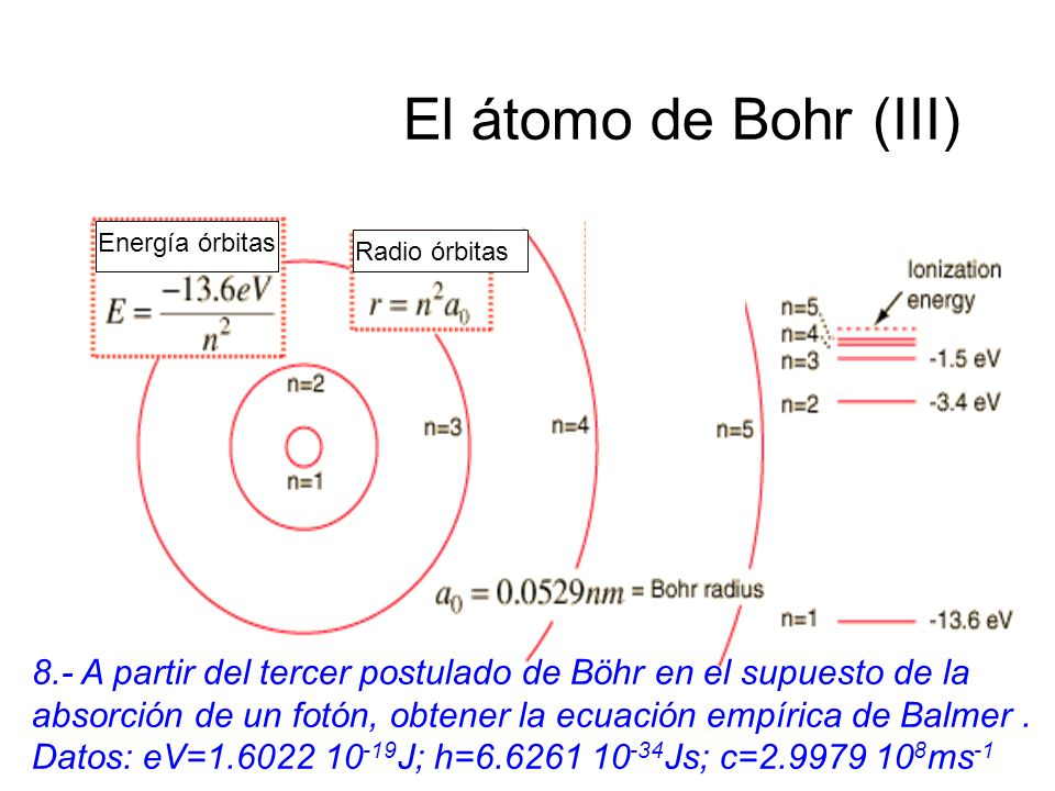 El átomo de Bohr (III)Energía órbitas. Radio órbitas. 8.- A partir del tercer postulado de Böhr en el supuesto de la.