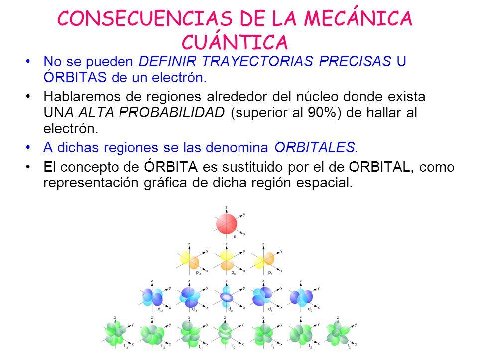 CONSECUENCIAS DE LA MECÁNICA CUÁNTICA
