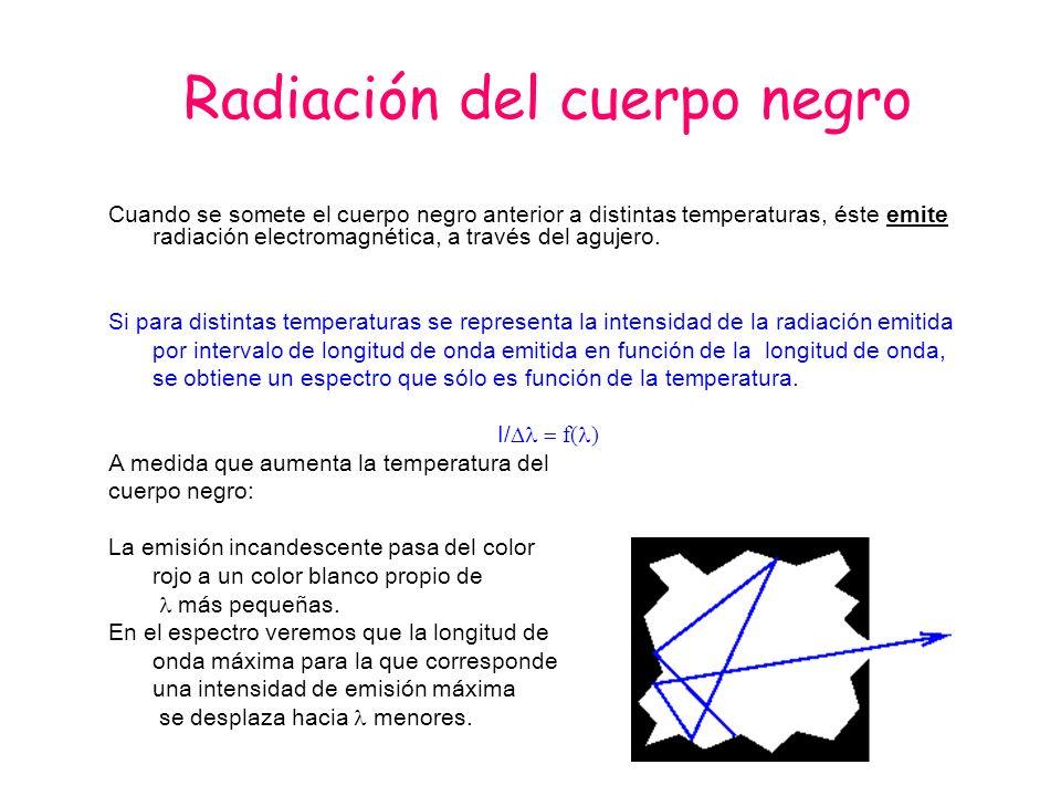Radiación del cuerpo negro