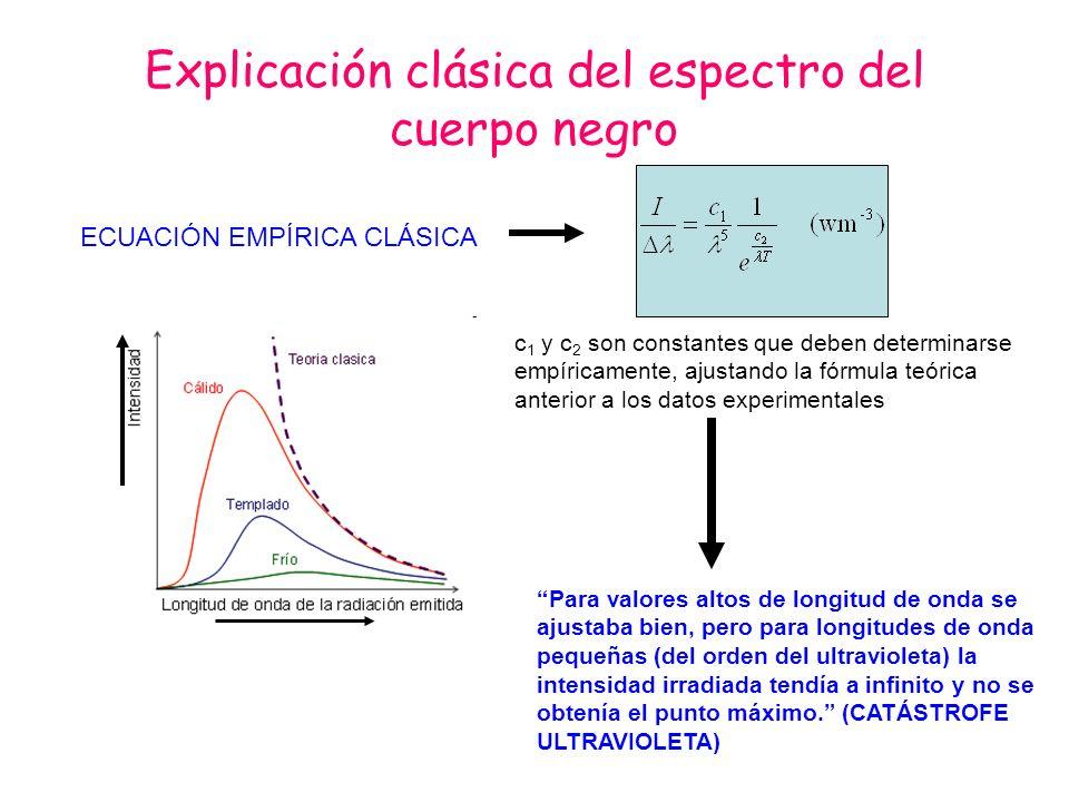 Explicación clásica del espectro del cuerpo negro