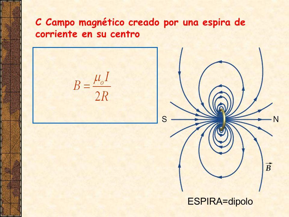 C Campo magnético creado por una espira de corriente en su centro