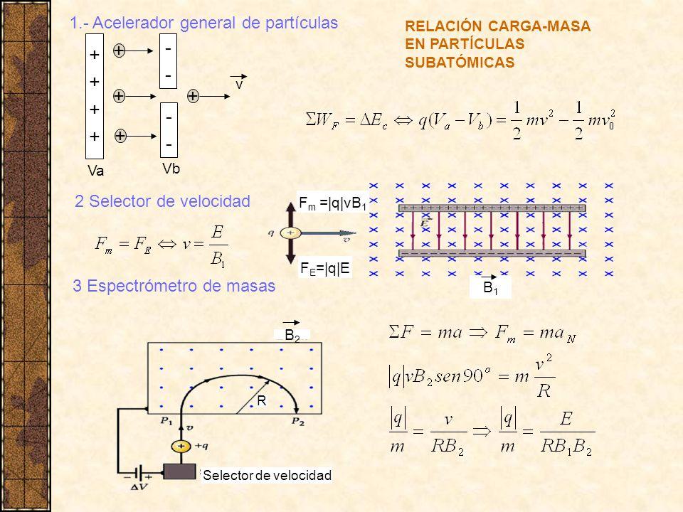 + - + + + - + 1.- Acelerador general de partículas