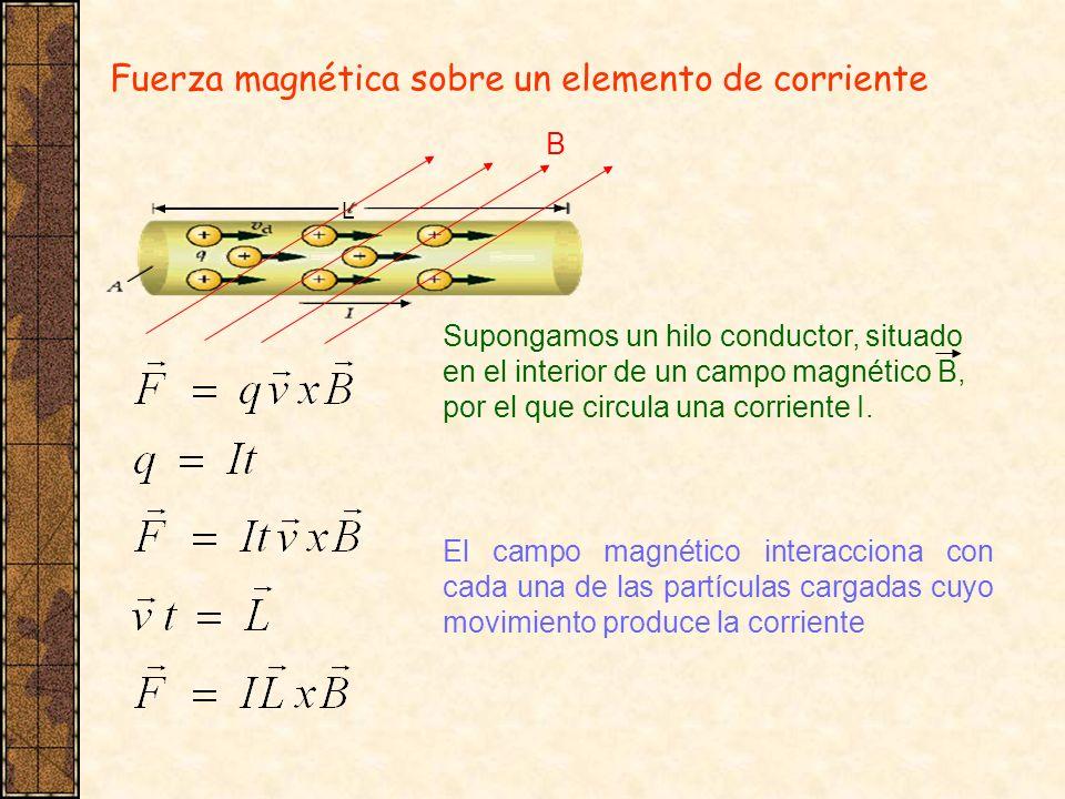 Fuerza magnética sobre un elemento de corriente