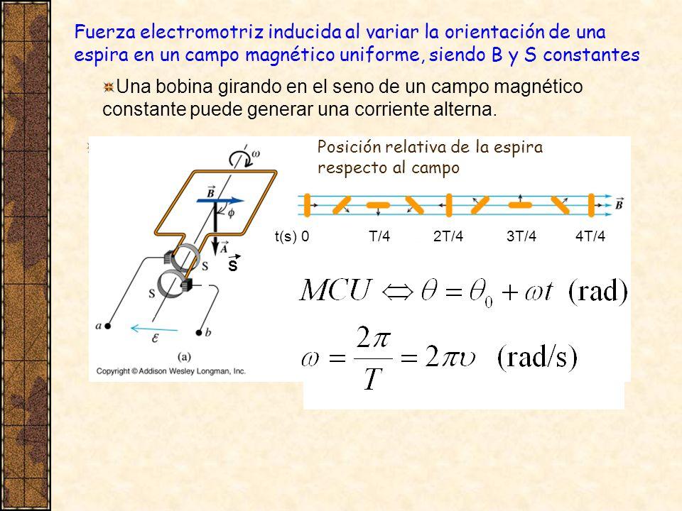 Fuerza electromotriz inducida al variar la orientación de una espira en un campo magnético uniforme, siendo B y S constantes