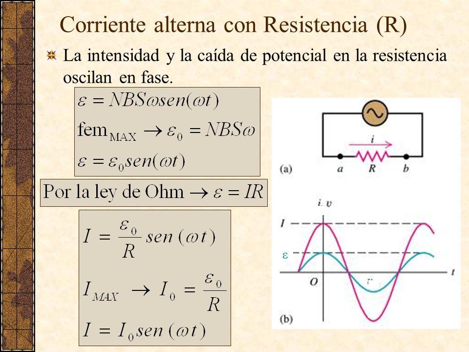 Corriente alterna con Resistencia (R)