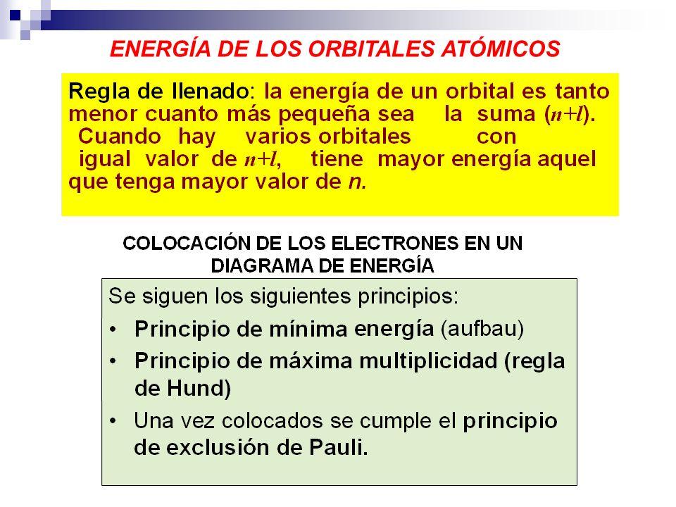 ENERGÍA DE LOS ORBITALES ATÓMICOS