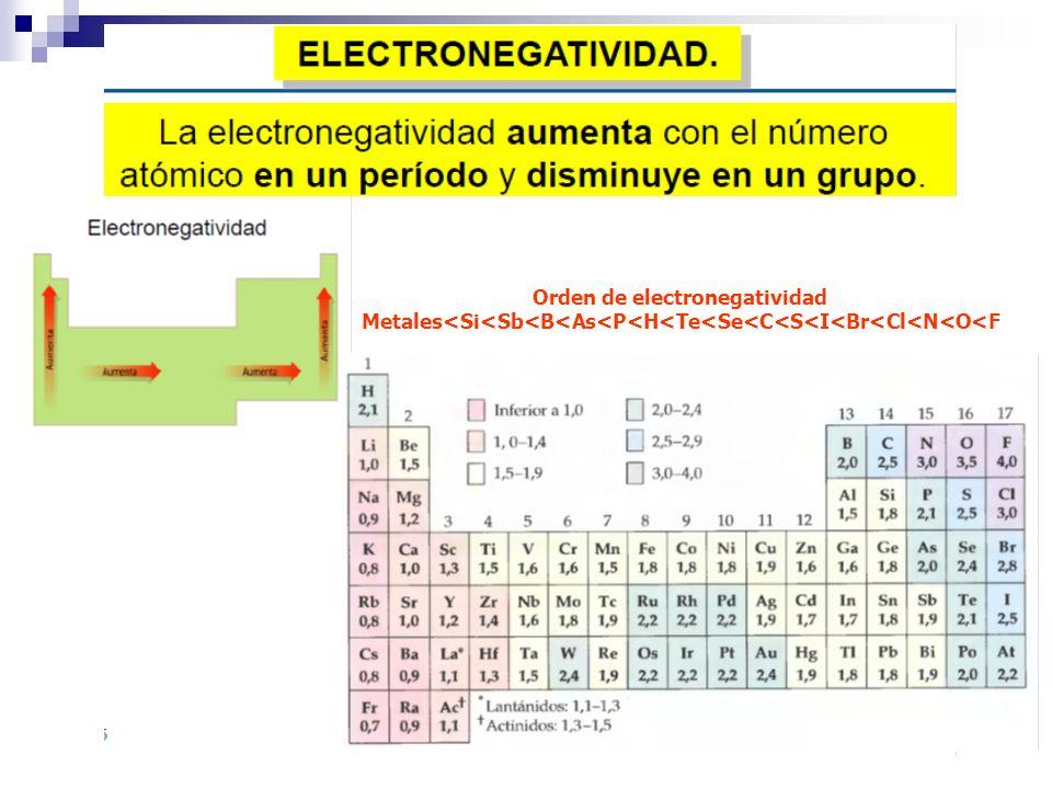 Orden de electronegatividad