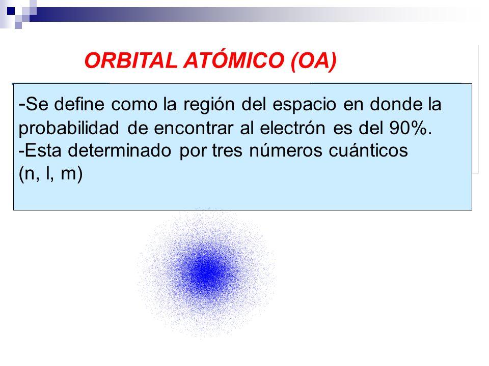 ORBITAL ATÓMICO (OA) -Se define como la región del espacio en donde la probabilidad de encontrar al electrón es del 90%.