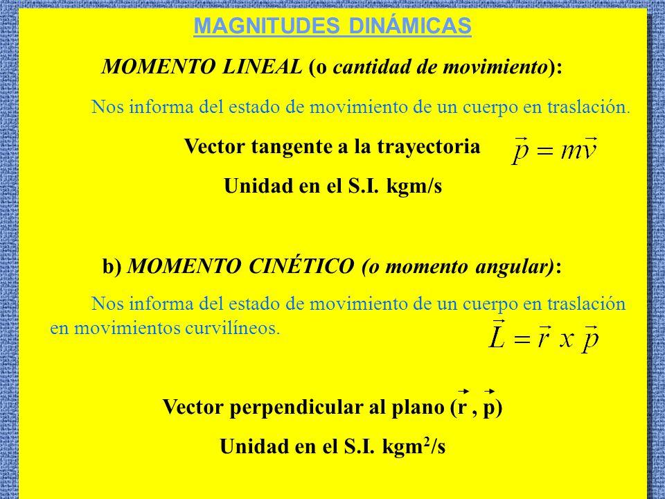 MOMENTO LINEAL (o cantidad de movimiento):