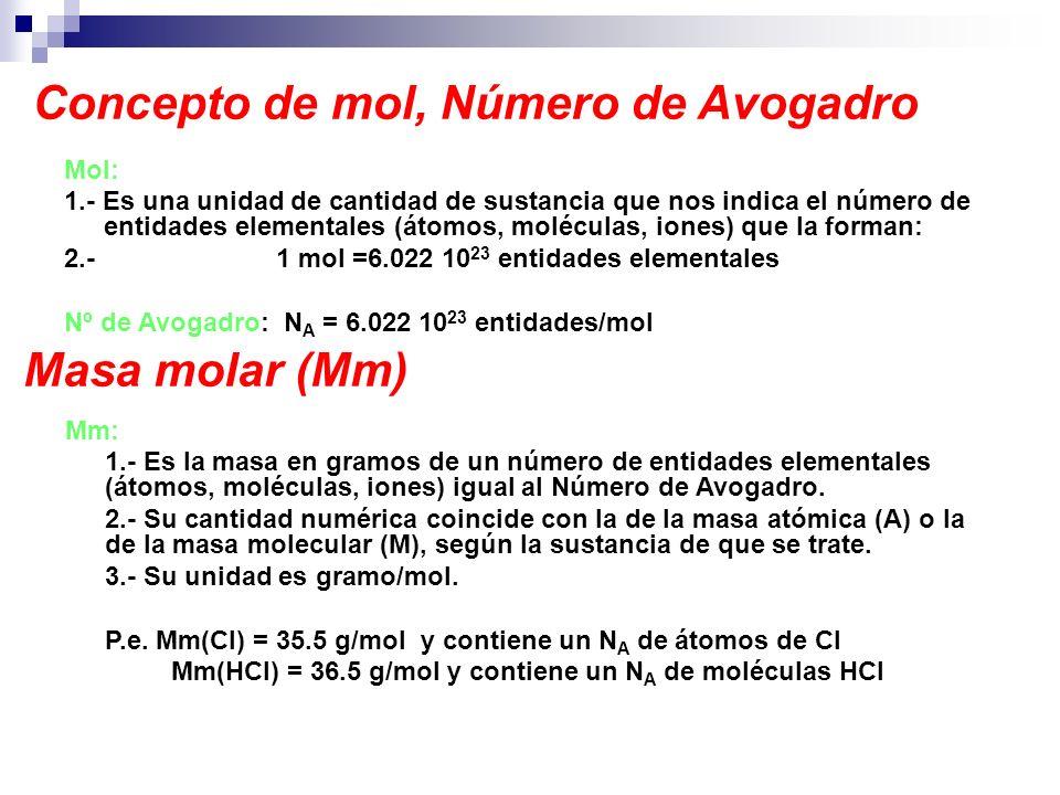 Concepto de mol, Número de Avogadro