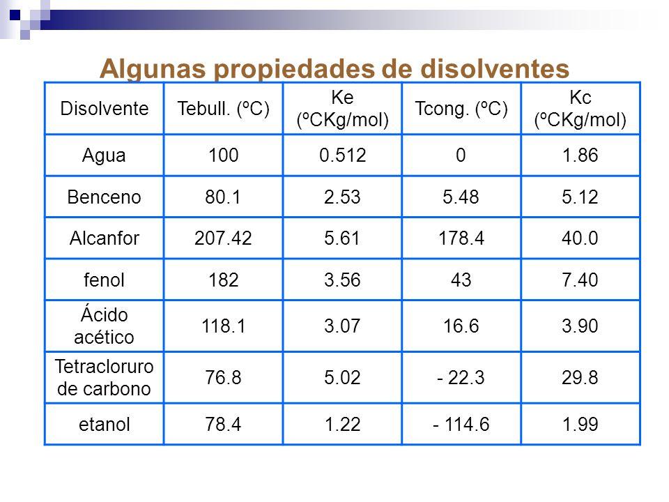 Algunas propiedades de disolventes comunes