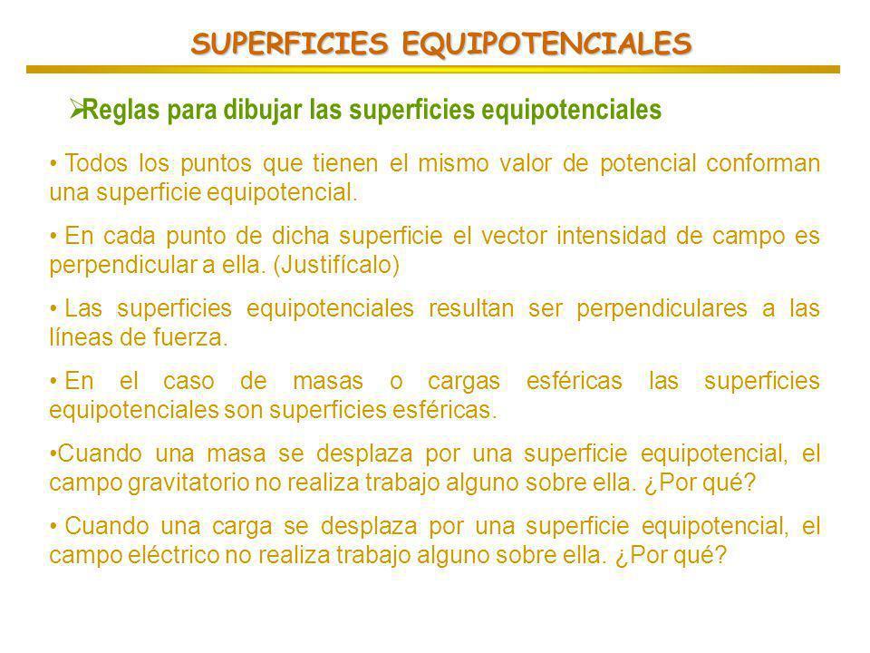 SUPERFICIES EQUIPOTENCIALES