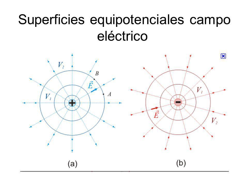 Superficies equipotenciales campo eléctrico