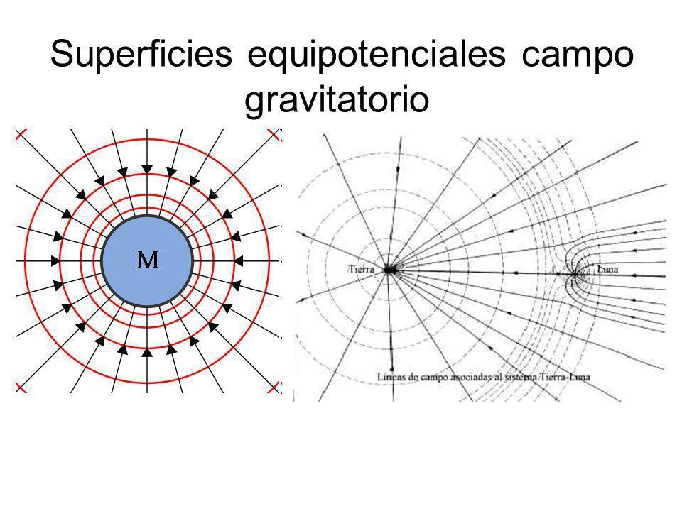 Superficies equipotenciales campo gravitatorio